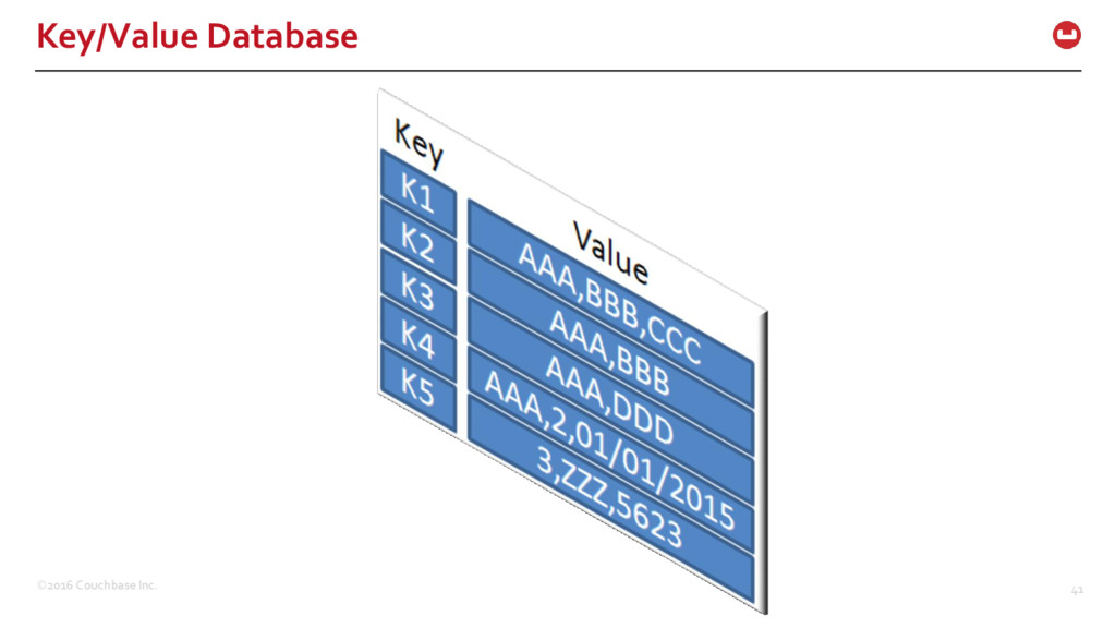 ©2016 Couchbase Inc. 41 Key/Value Database