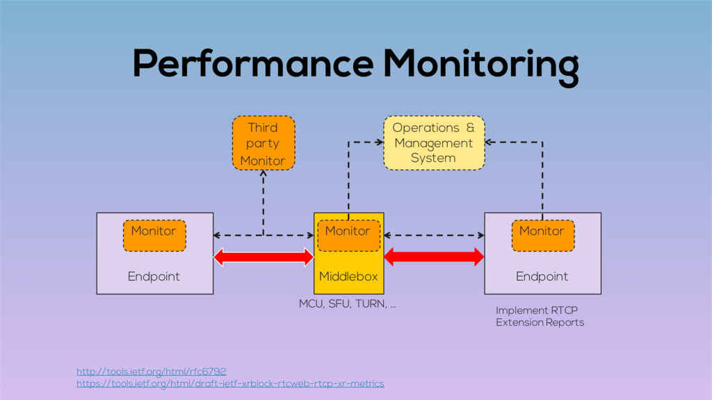 Performance Monitoring Endpoint Endpoint Middle...