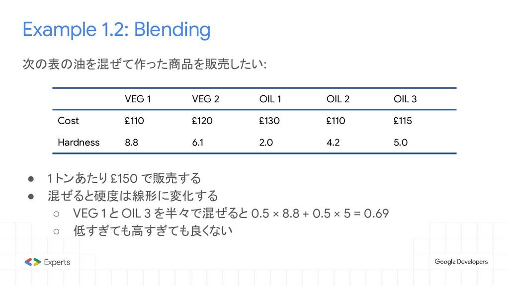 Example 1.2: Blending 次の表の油を混ぜて作った商品を販売したい: ● 1...