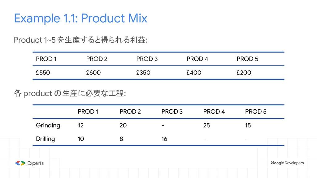 Example 1.1: Product Mix Product 1~5 を生産すると得られる...