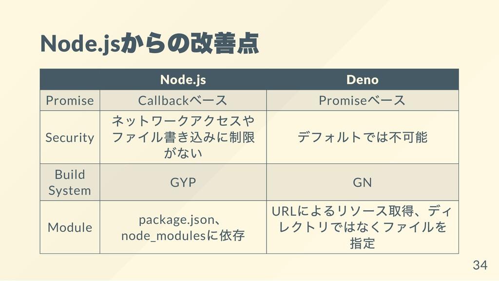 Node.js からの改善点 Node.js Deno Promise Callback ベー...