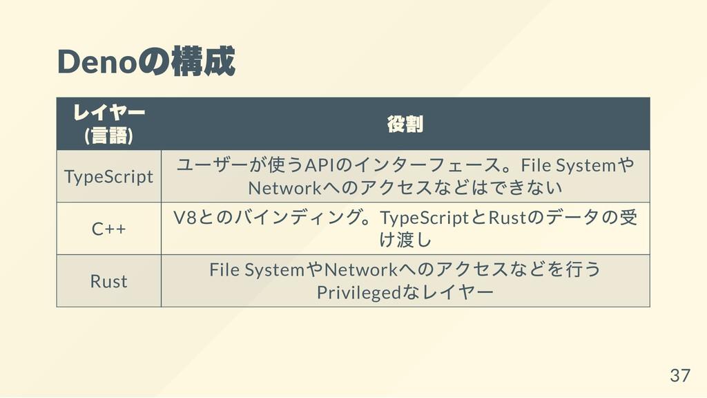 Deno の構成 レイヤー ( 言語) 役割 TypeScript ユーザーが使うAPI のイ...
