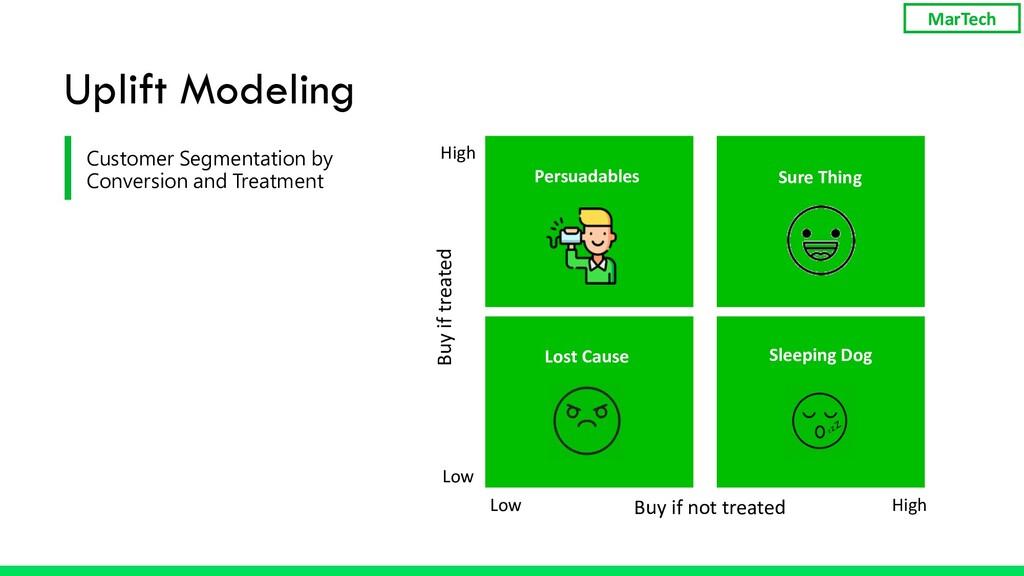 Uplift Modeling Buy if not treated Buy if treat...