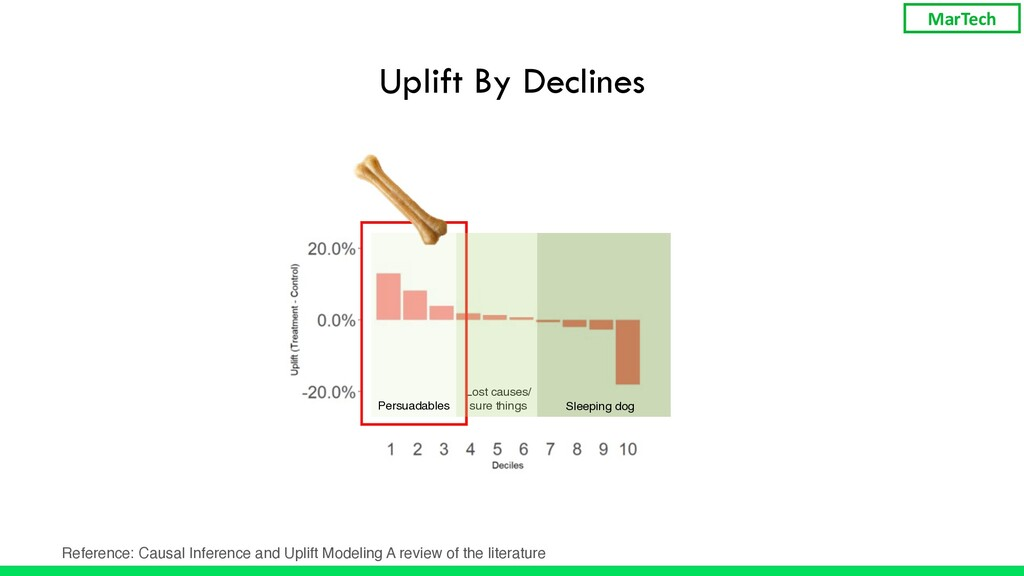 Uplift By Declines Persuadables Lost causes/ su...