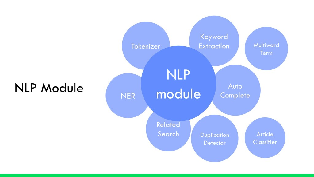 NER Tokenizer Keyword Extraction Related Search...