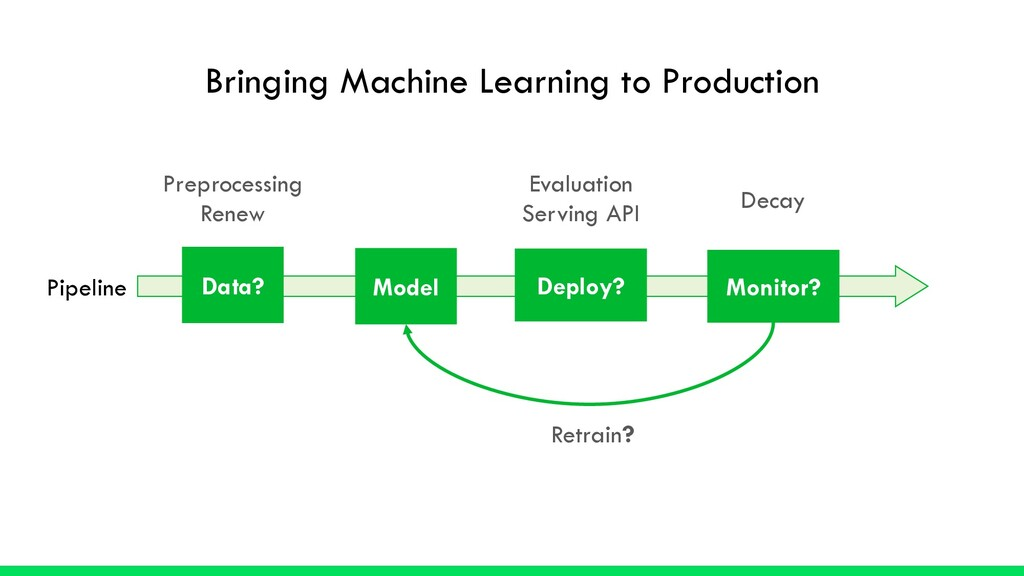 Bringing Machine Learning to Production Model D...
