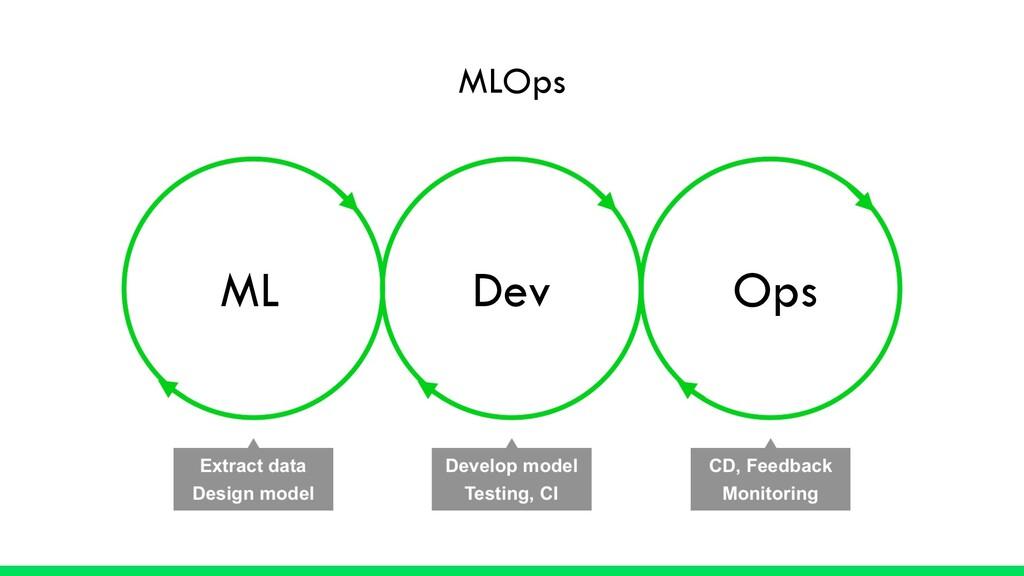 MLOps ML Dev Ops
