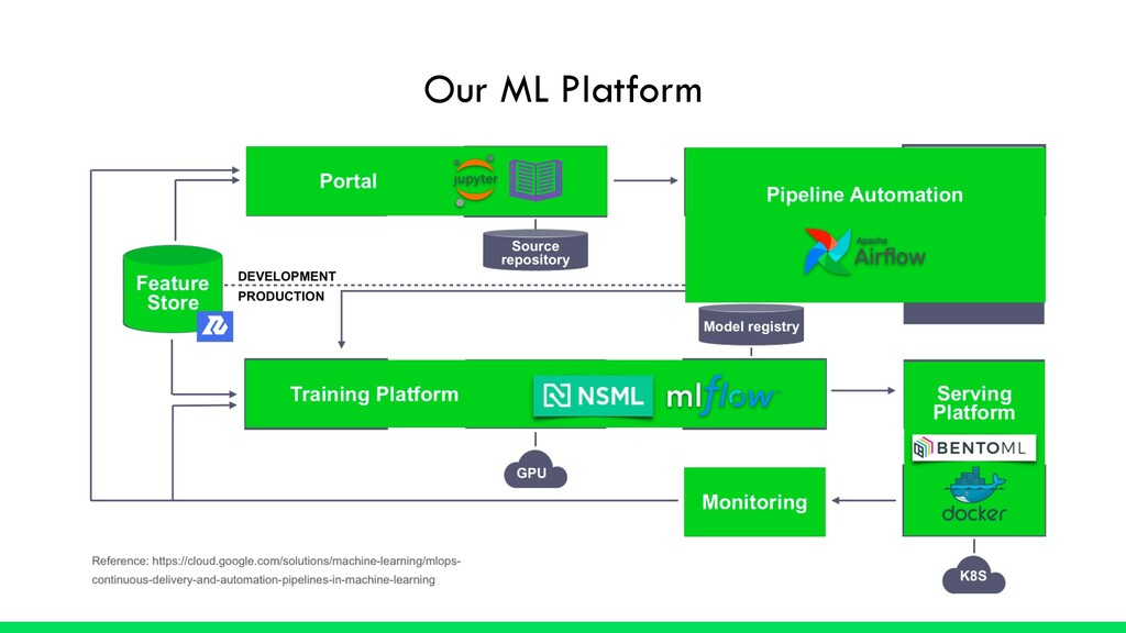 Our ML Platform