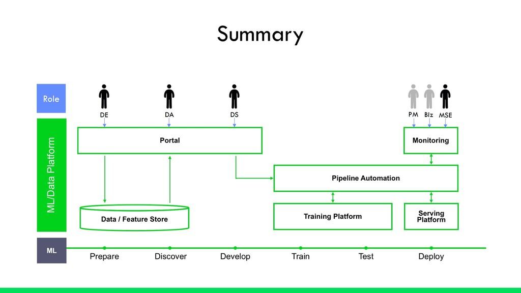 ML/Data Platform Role DS DE DA PM Biz MSE Summa...