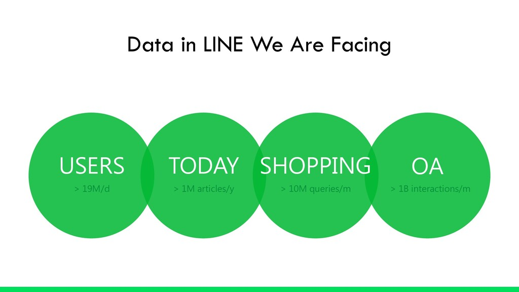 USERS > 19M/d TODAY > 1M articles/y SHOPPING > ...