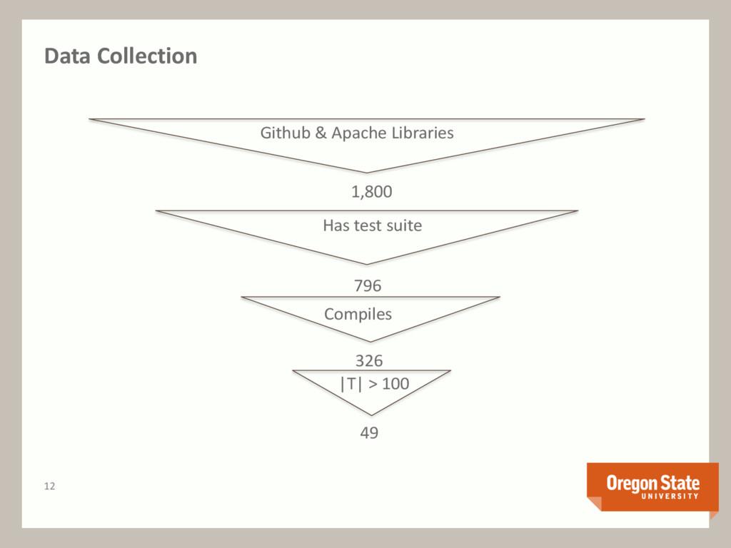 Data Collection Github & Apache Libraries 1,800...