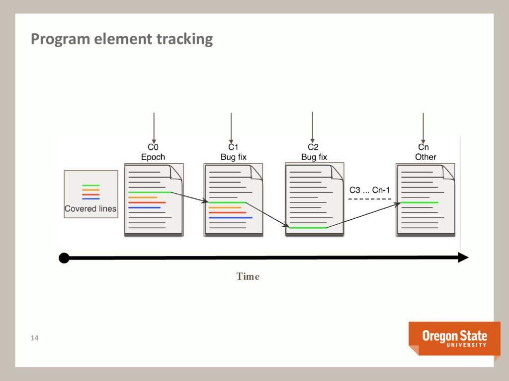 Program element tracking Time 14