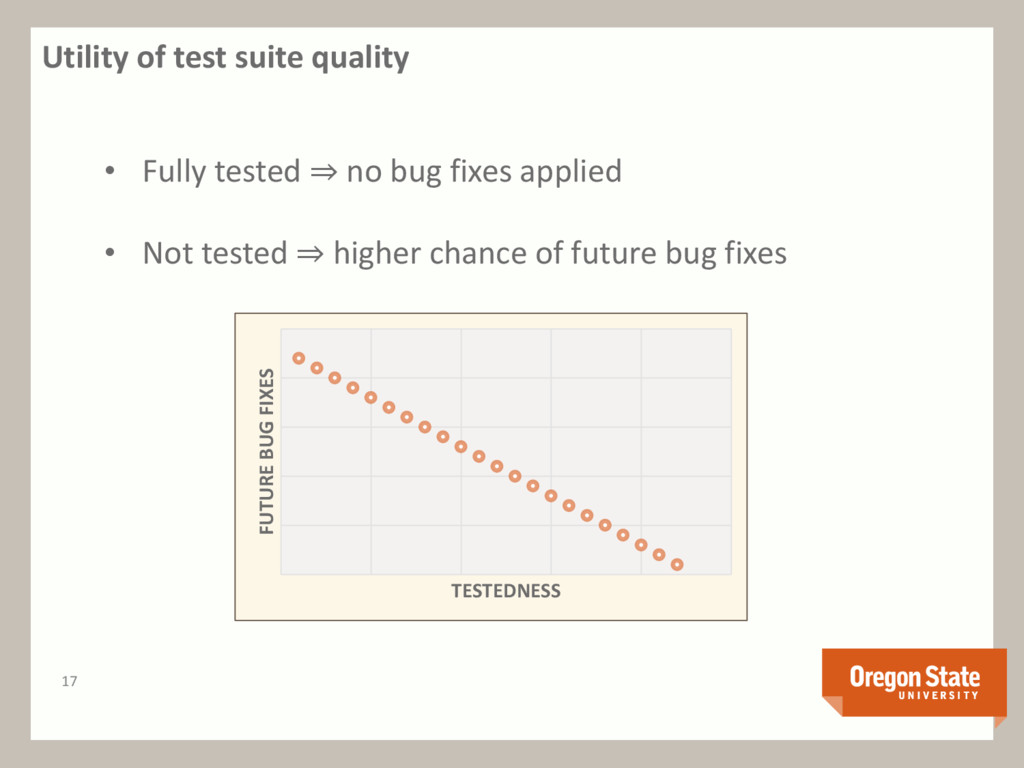 Utility of test suite quality 17 • Fully tested...