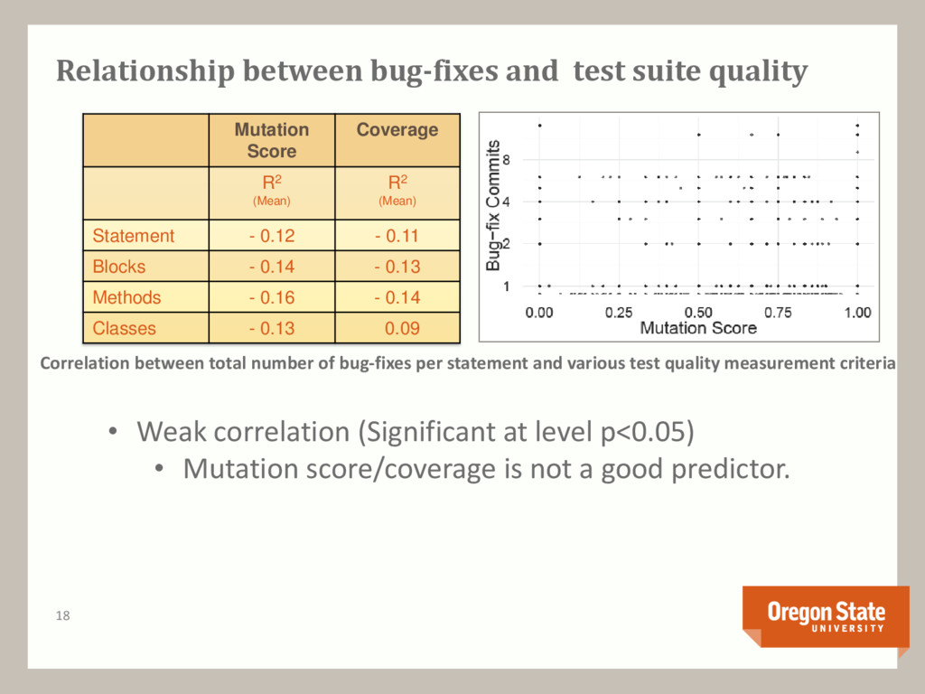 Relationship between bug-fixes and test suite q...
