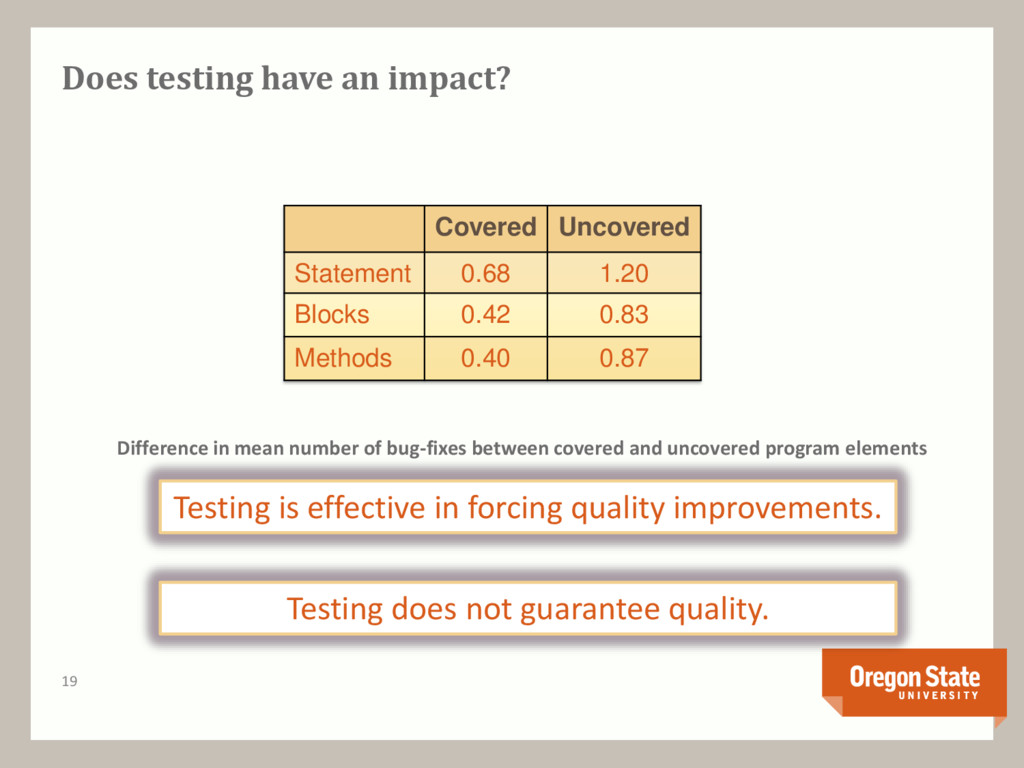 Does testing have an impact? Covered Uncovered ...