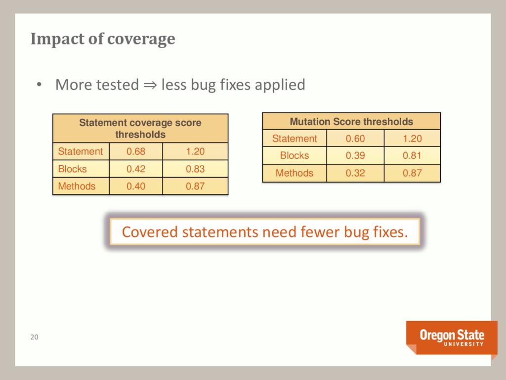 Impact of coverage Statement coverage score thr...