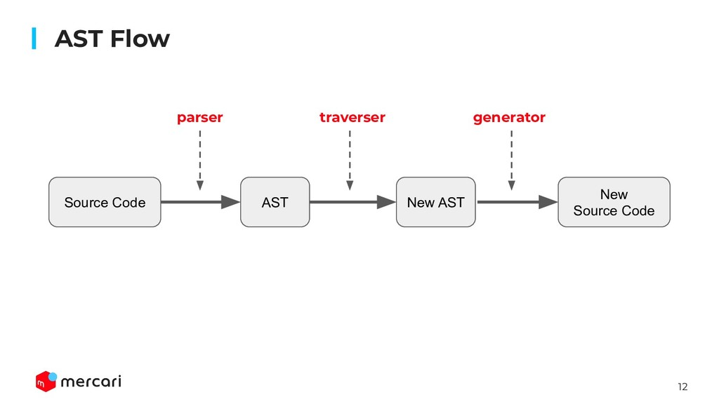 12 AST Flow Source Code AST New AST New Source ...