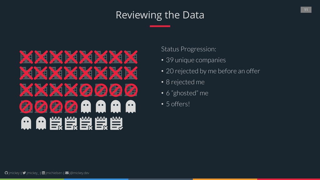 11 Reviewing the Data Status Progression: • 39 ...