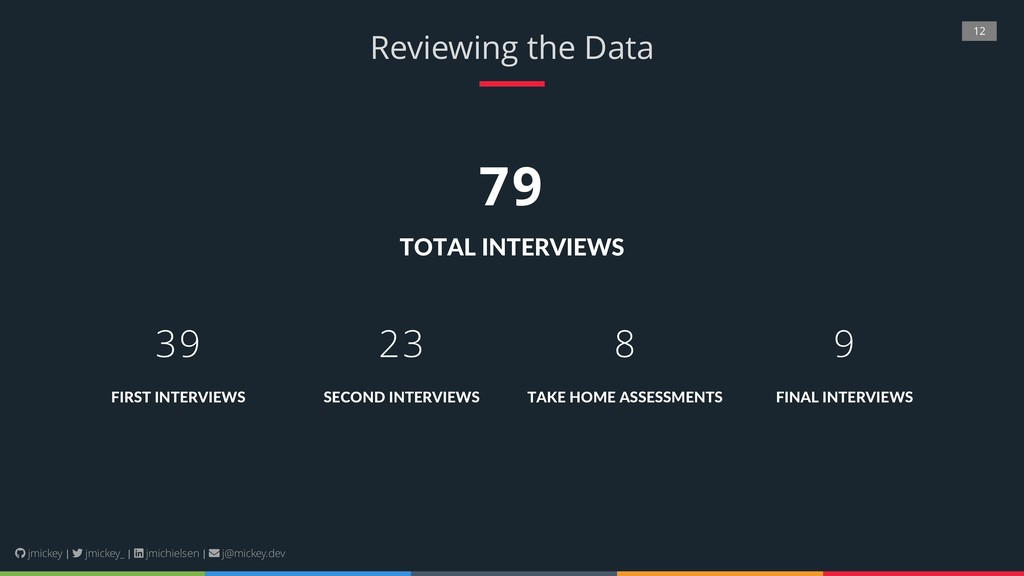 12 Reviewing the Data SECOND INTERVIEWS 23 FINA...