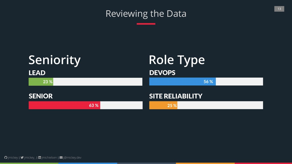 13 Reviewing the Data SITE RELIABILITY DEVOPS S...