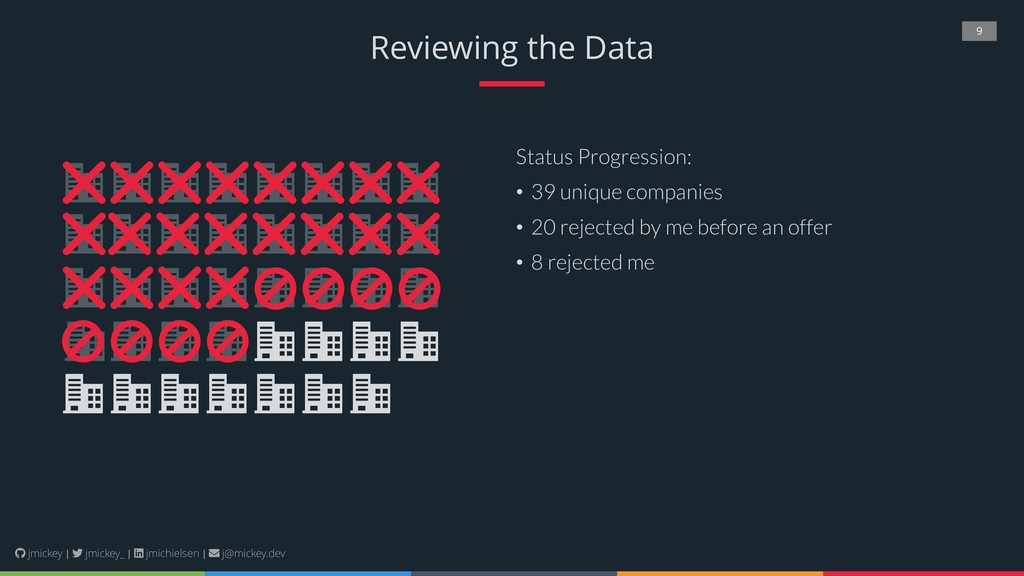 9 Reviewing the Data Status Progression: • 39 u...
