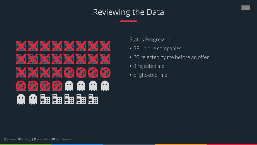 10 Reviewing the Data Status Progression: • 39 ...