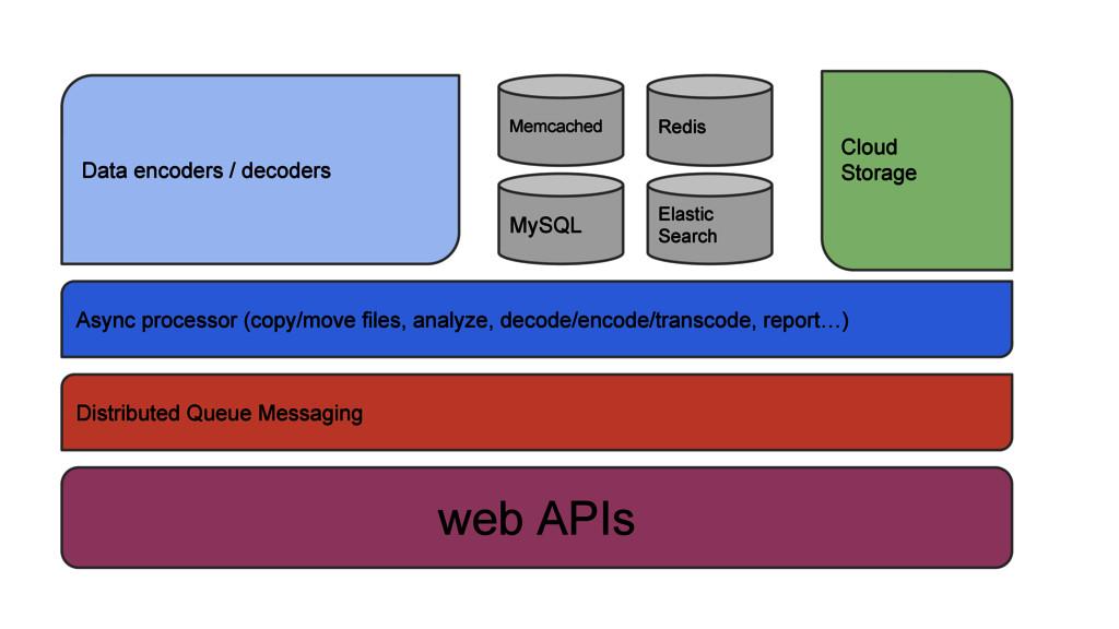 web APIs Data encoders / decoders MySQL Async p...