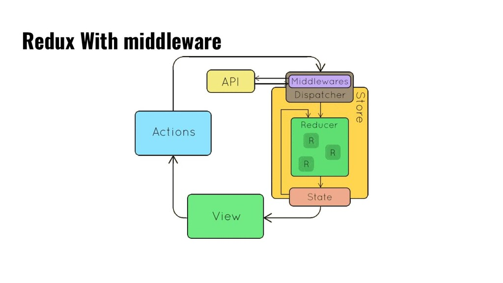 Redux With middleware