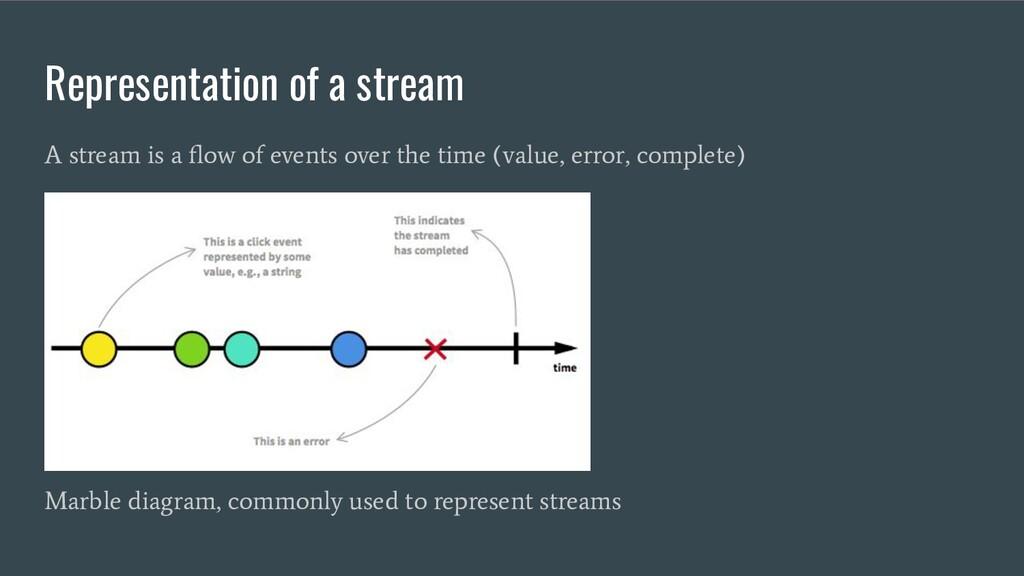 Representation of a stream A stream is a flow of...
