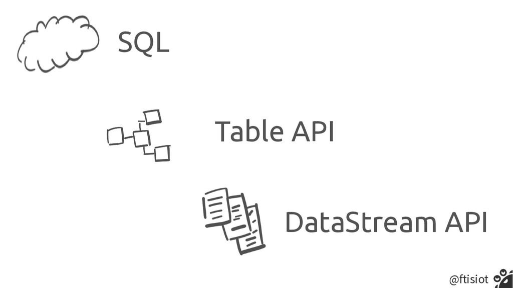 @ftisiot SQL Table API DataStream API