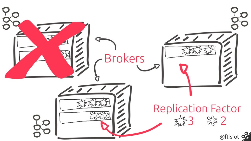@ftisiot Brokers Replication Factor 3 2