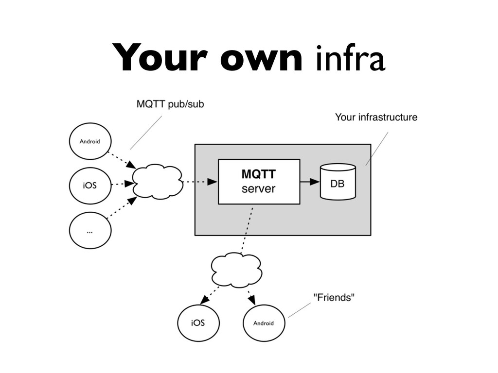 Your own infra