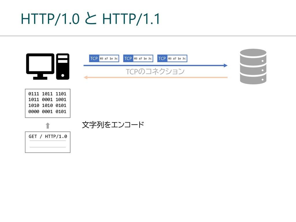 HTTP/1.0 と HTTP/1.1 TCPのコネクション GET / HTTP/1.0 T...
