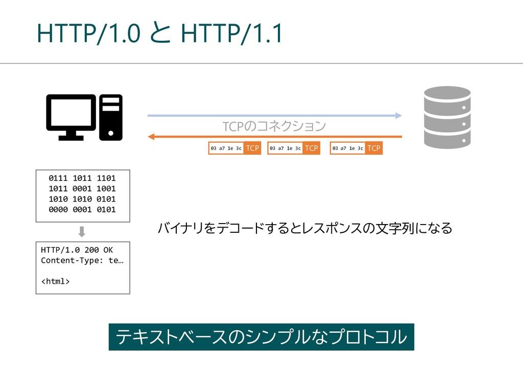 HTTP/1.0 と HTTP/1.1 TCPのコネクション HTTP/1.0 200 OK ...