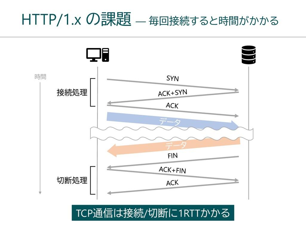 HTTP/1.x の課題 ― 毎回接続すると時間がかかる 時間 接続処理 切断処理 TCP通信...