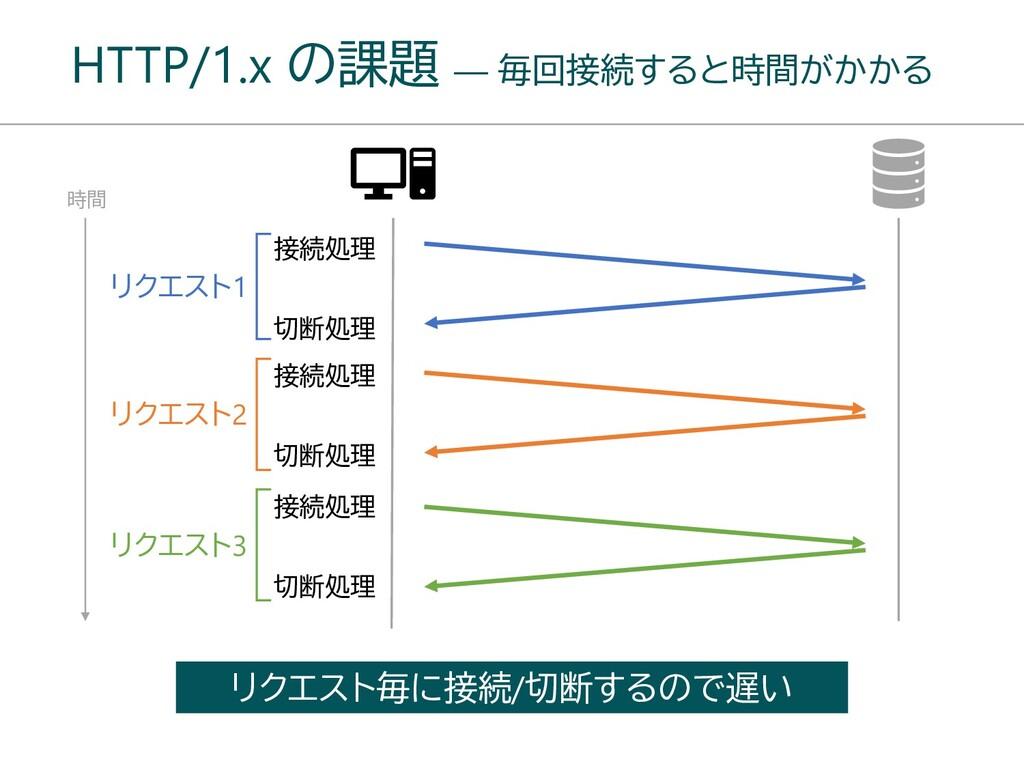 HTTP/1.x の課題 ― 毎回接続すると時間がかかる 時間 接続処理 切断処理 リクエスト...