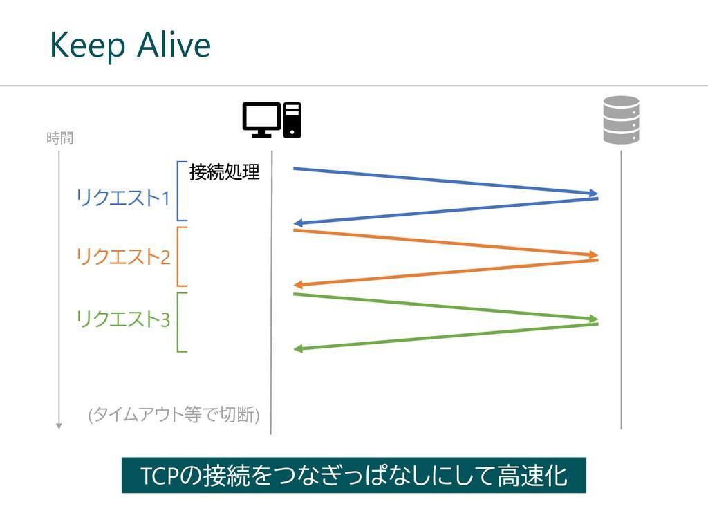 Keep Alive 時間 接続処理 リクエスト1 リクエスト2 リクエスト3 TCPの接続を...
