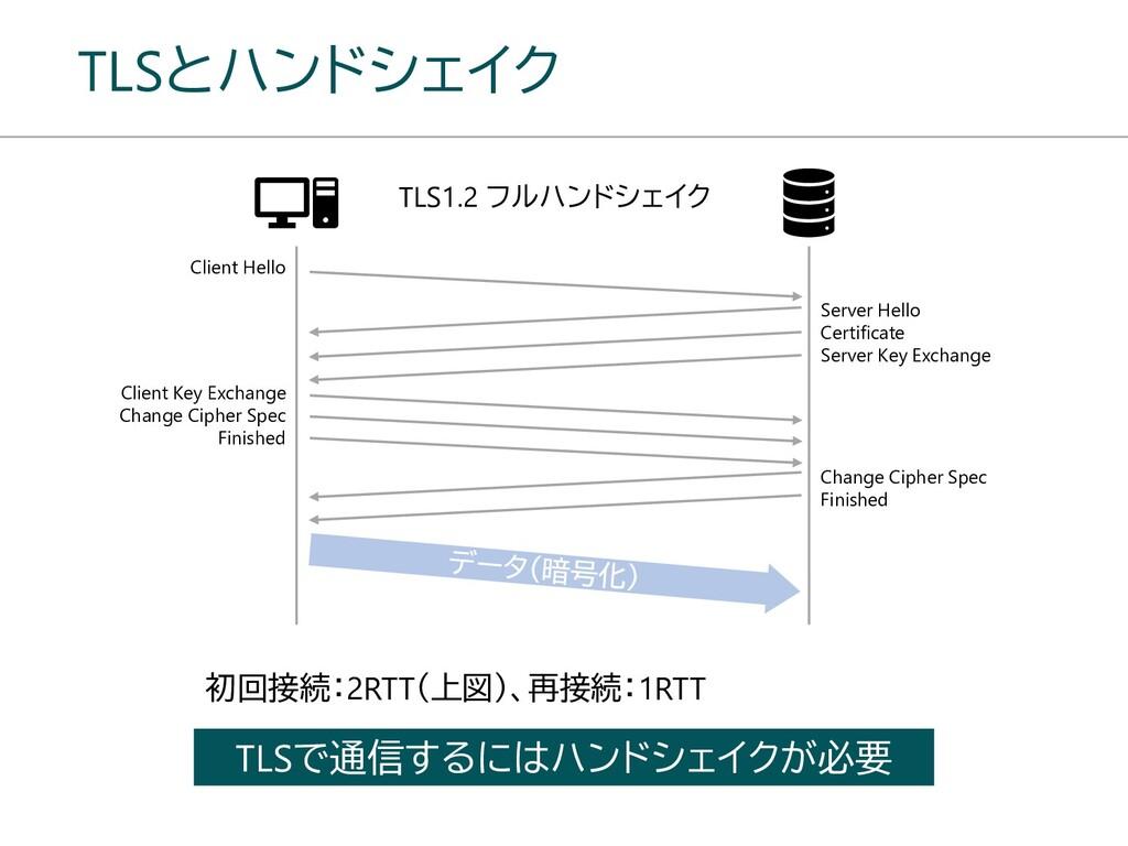 TLSとハンドシェイク TLSで通信するにはハンドシェイクが必要 TLS1.2 フルハンドシェ...