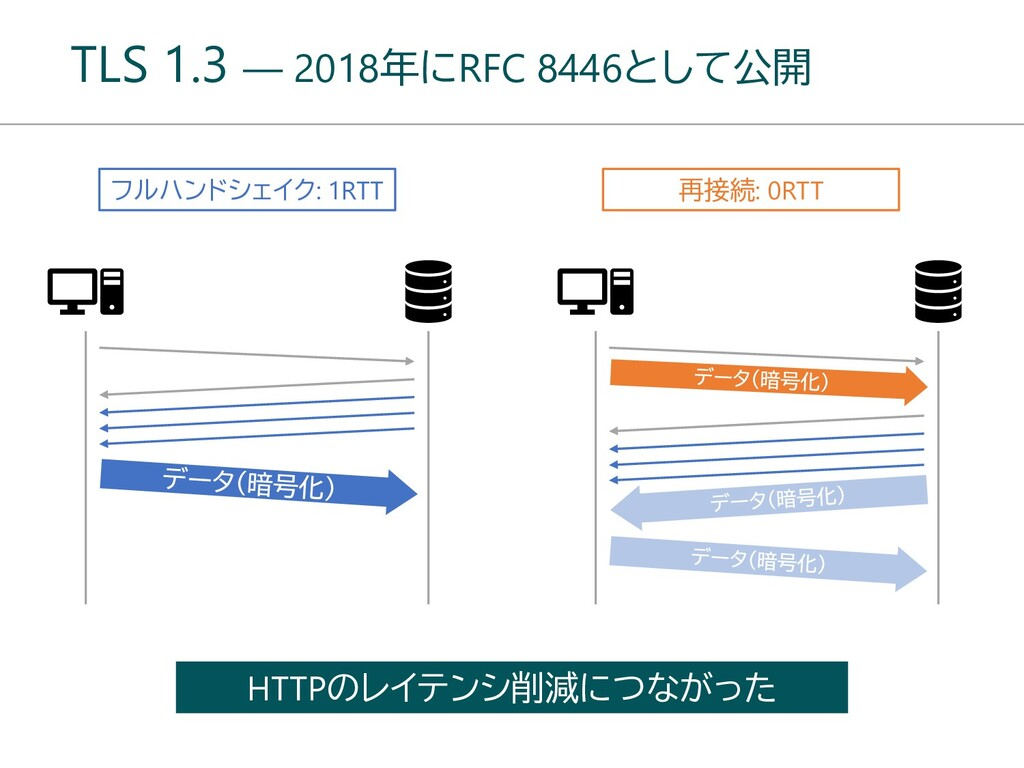 TLS 1.3 ― 2018年にRFC 8446として公開 フルハンドシェイク: 1RTT H...
