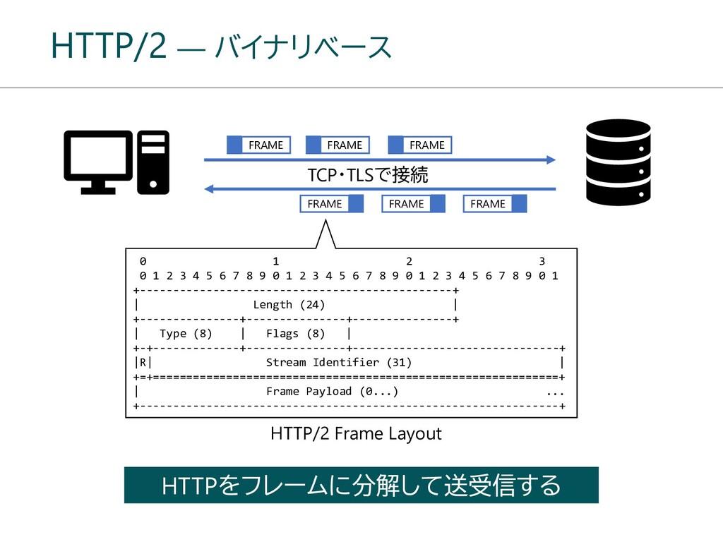 HTTP/2 ― バイナリベース TCP・TLSで接続 FRAME HTTP/2 Frame ...