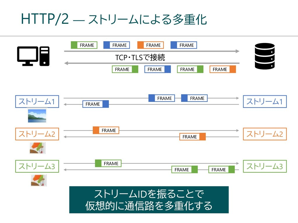 HTTP/2 ― ストリームによる多重化 ストリームIDを振ることで 仮想的に通信路を多重化す...