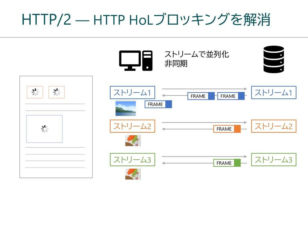 HTTP/2 ― HTTP HoLブロッキングを解消 ストリーム1 ストリーム1 ストリーム2...