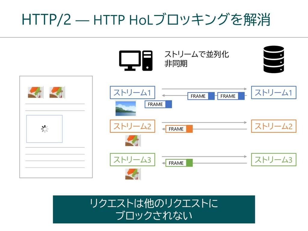 HTTP/2 ― HTTP HoLブロッキングを解消 リクエストは他のリクエストに ブロックさ...
