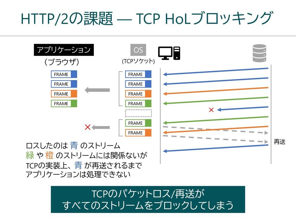 HTTP/2の課題 ― TCP HoLブロッキング TCPのパケットロス/再送が すべてのスト...