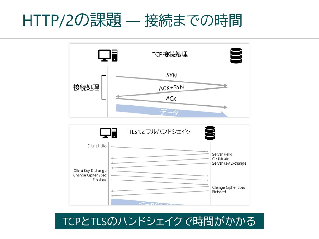 HTTP/2の課題 ― 接続までの時間 TCPとTLSのハンドシェイクで時間がかかる TCP接...