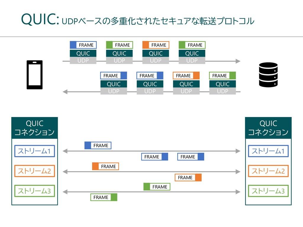 QUIC: UDPベースの多重化されたセキュアな転送プロトコル FRAME UDP QUIC ...