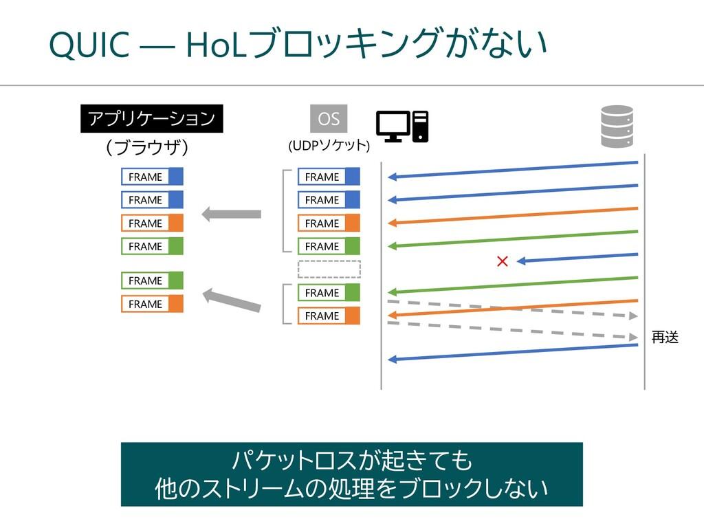 QUIC ― HoLブロッキングがない パケットロスが起きても 他のストリームの処理をブロック...