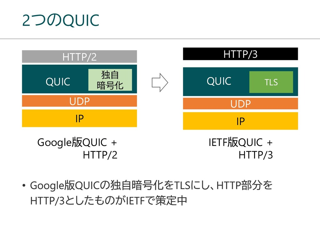 2つのQUIC UDP IP HTTP/2 独自 暗号化 QUIC Google版QUIC +...