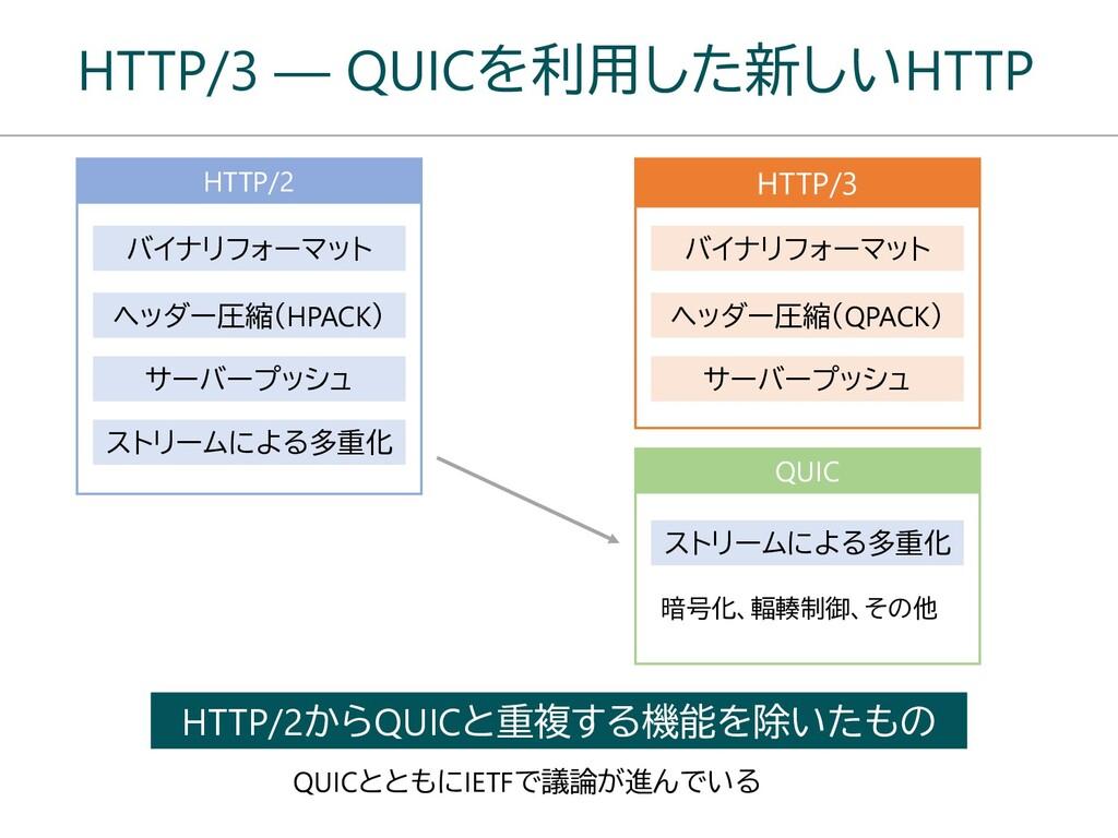 HTTP/3 ― QUICを利用した新しいHTTP HTTP/2 バイナリフォーマット ヘッダ...