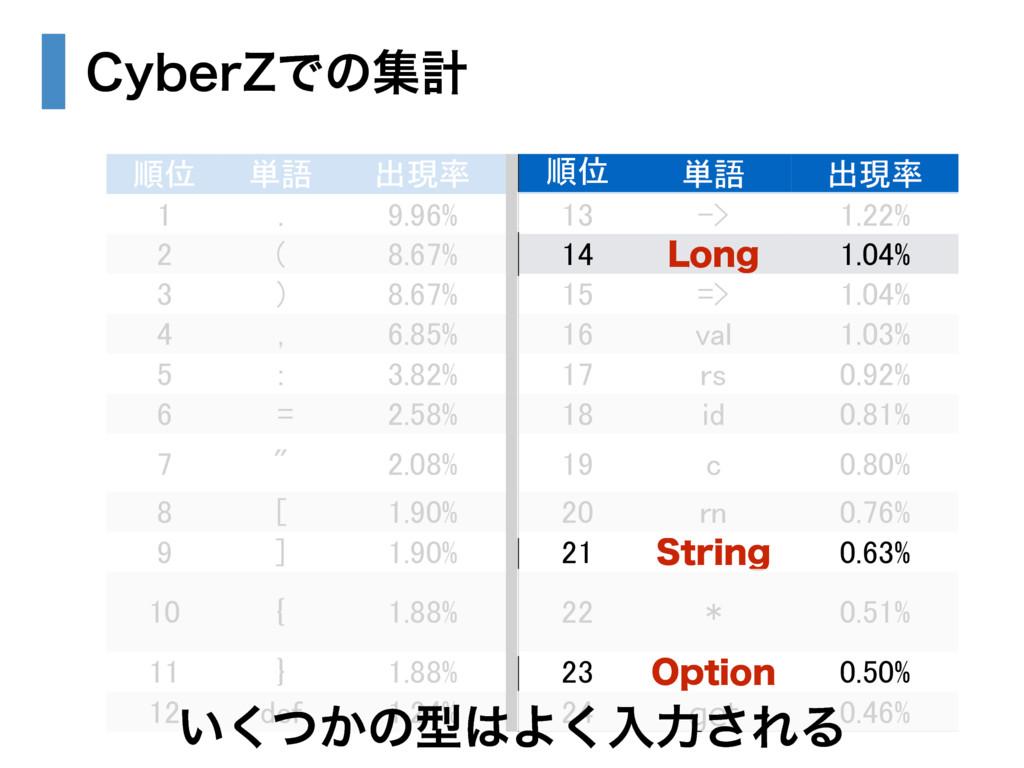 $ZCFS;Ͱͷूܭ 順位 単語 出現率 順位 単語 出現率 1 . 9.96% 13 -> ...